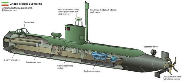 نتیجه تصویری برای زیردریایی پیرانا